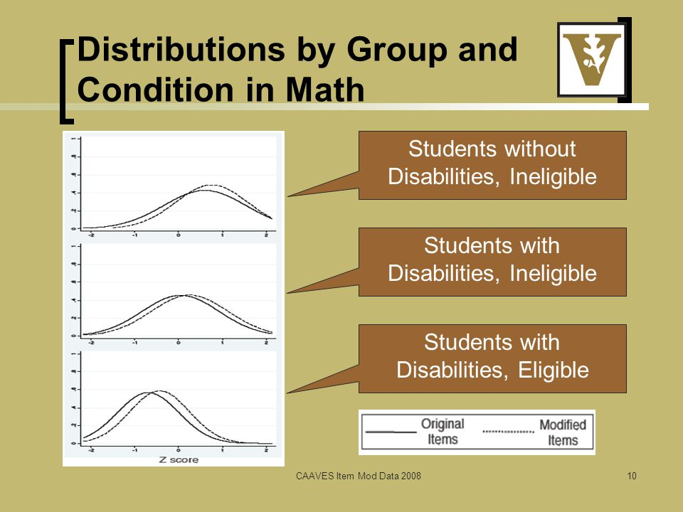 Distributions by Group and Condition in Math CAAVES Item Mod Data 200810 Students without Disabilities, Ineligible Students with Disabilities, Ineligible Students with Disabilities, Eligible
