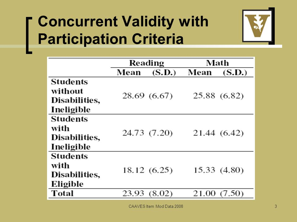 Concurrent Validity with Participation Criteria CAAVES Item Mod Data 20083