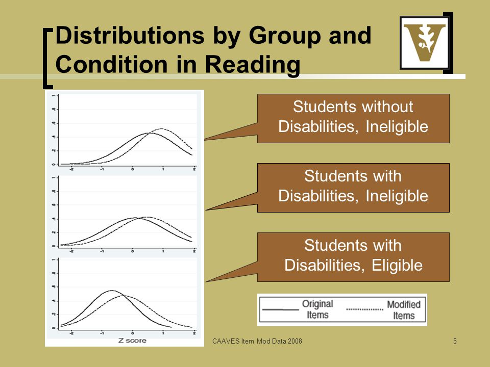 Distributions by Group and Condition in Reading CAAVES Item Mod Data 20085 Students without Disabilities, Ineligible Students with Disabilities, Ineligible Students with Disabilities, Eligible