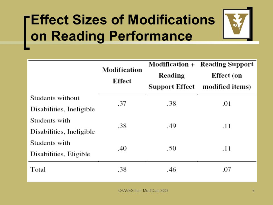 Group Improvement by Condition in Reading CAAVES Item Mod Data 20087