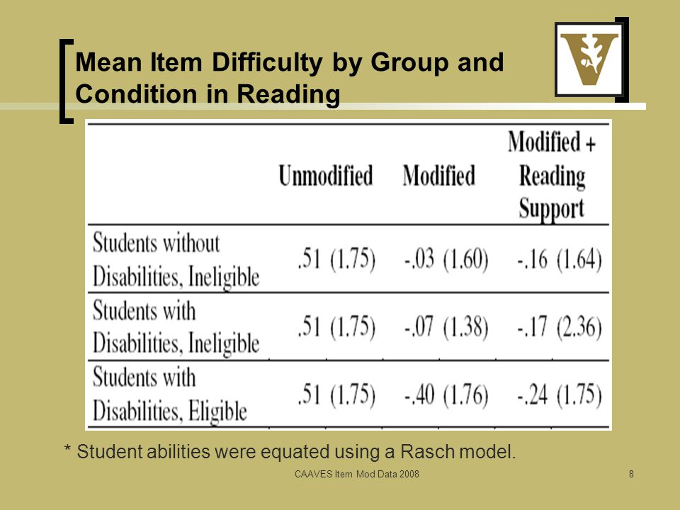 Mean Item Difficulty by Group and Condition in Reading CAAVES Item Mod Data 20088 * Student abilities were equated using a Rasch model.