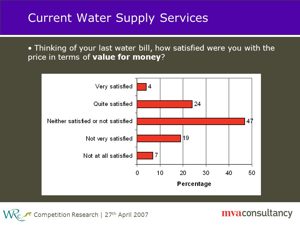 Competition Research | 27 th April 2007 Current Water Supply Services Thinking of your last water bill, how satisfied were you with the price in terms of value for money?