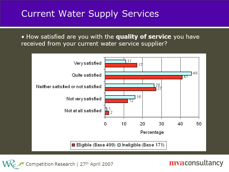 Competition Research | 27 th April 2007 Current Water Supply Services How satisfied are you with the quality of service you have received from your current water service supplier?