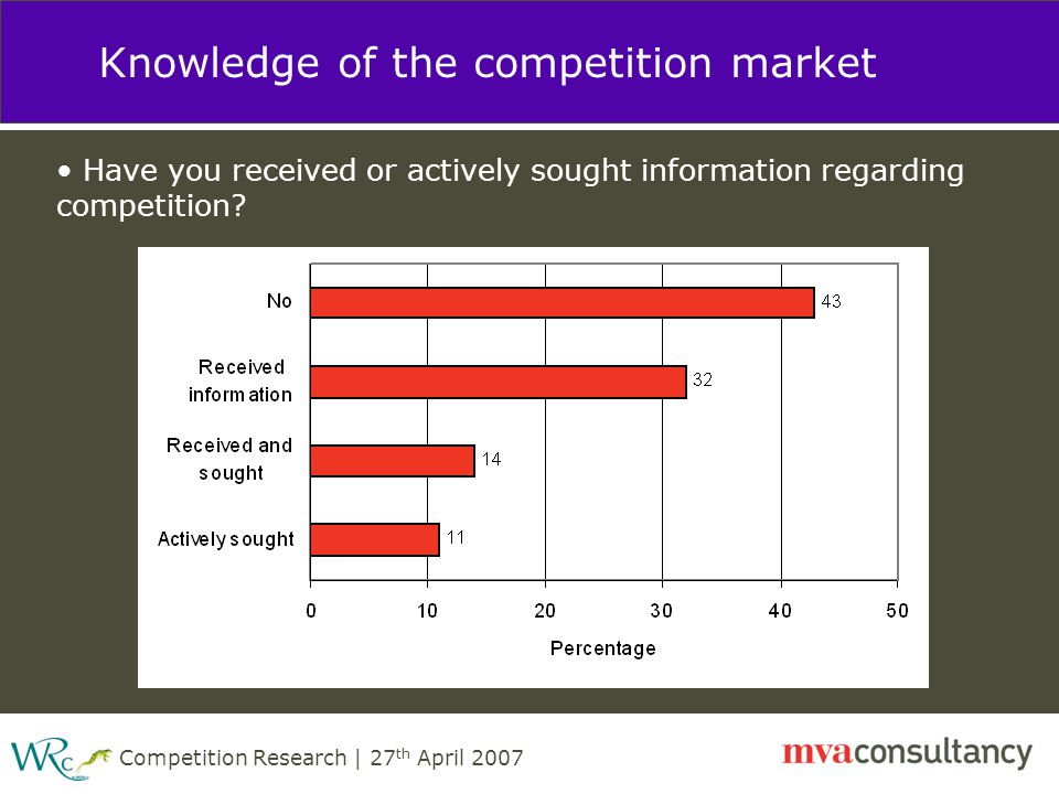 Competition Research | 27 th April 2007 Knowledge of the competition market Have you received or actively sought information regarding competition?