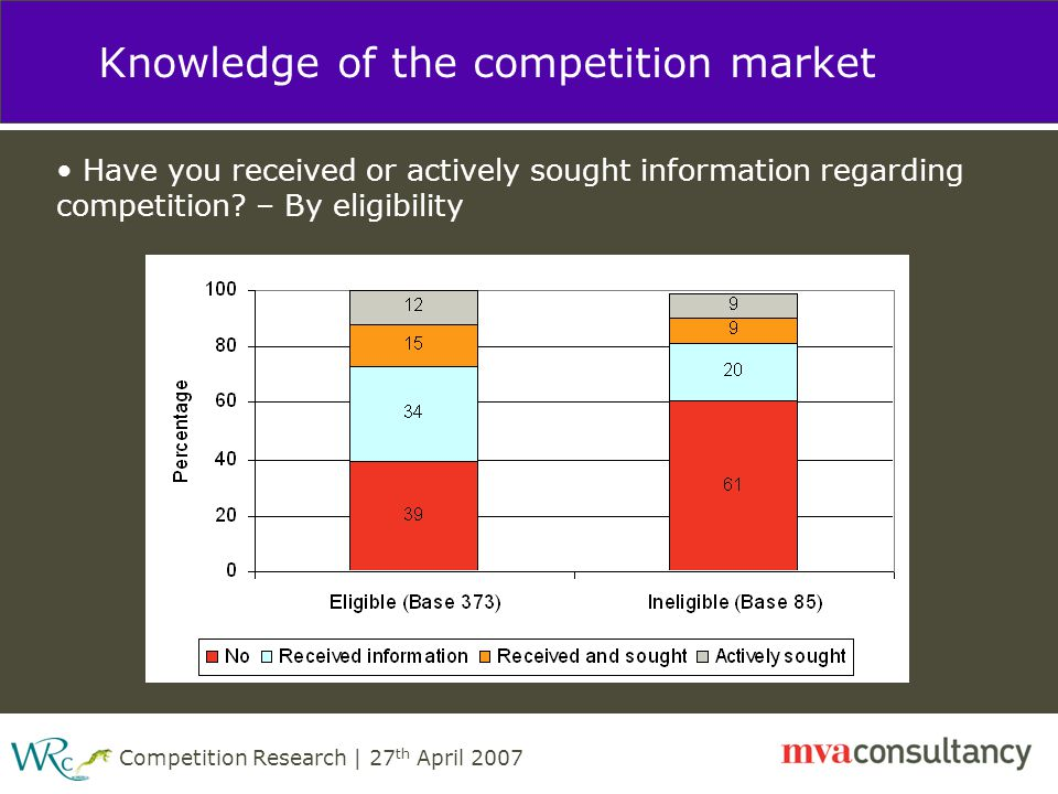 Competition Research | 27 th April 2007 Knowledge of the competition market Have you received or actively sought information regarding competition.
