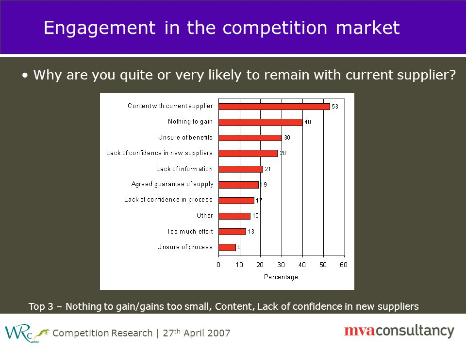Competition Research | 27 th April 2007 Engagement in the competition market Why are you quite or very likely to remain with current supplier.