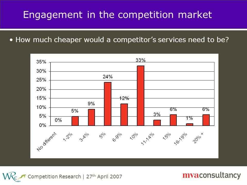 Competition Research | 27 th April 2007 Engagement in the competition market How much cheaper would a competitor's services need to be?