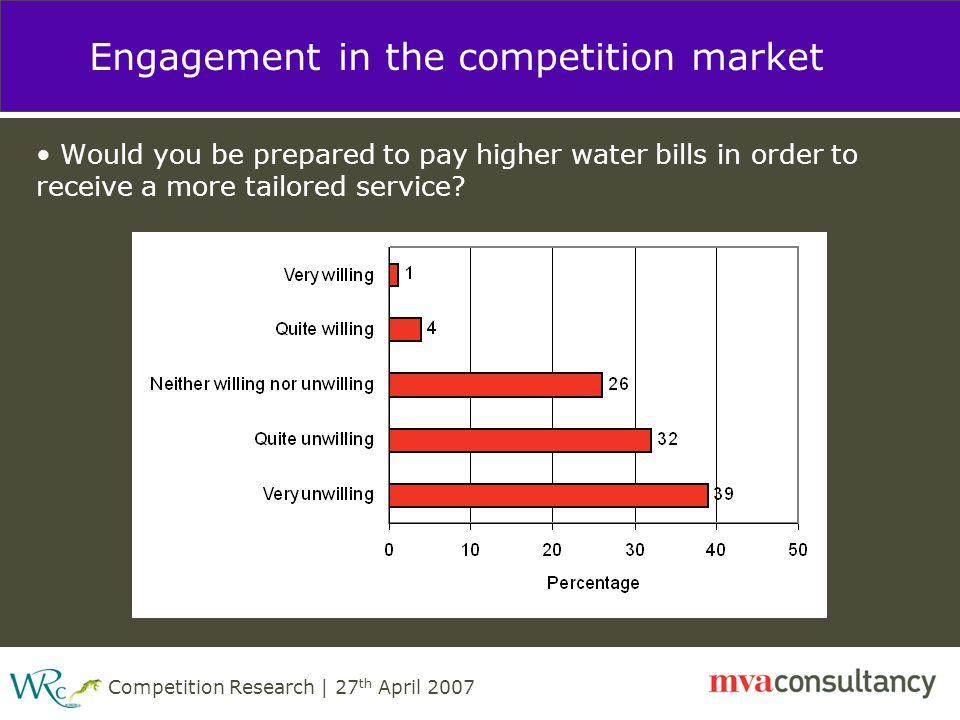 Competition Research | 27 th April 2007 Engagement in the competition market Would you be prepared to pay higher water bills in order to receive a more tailored service?