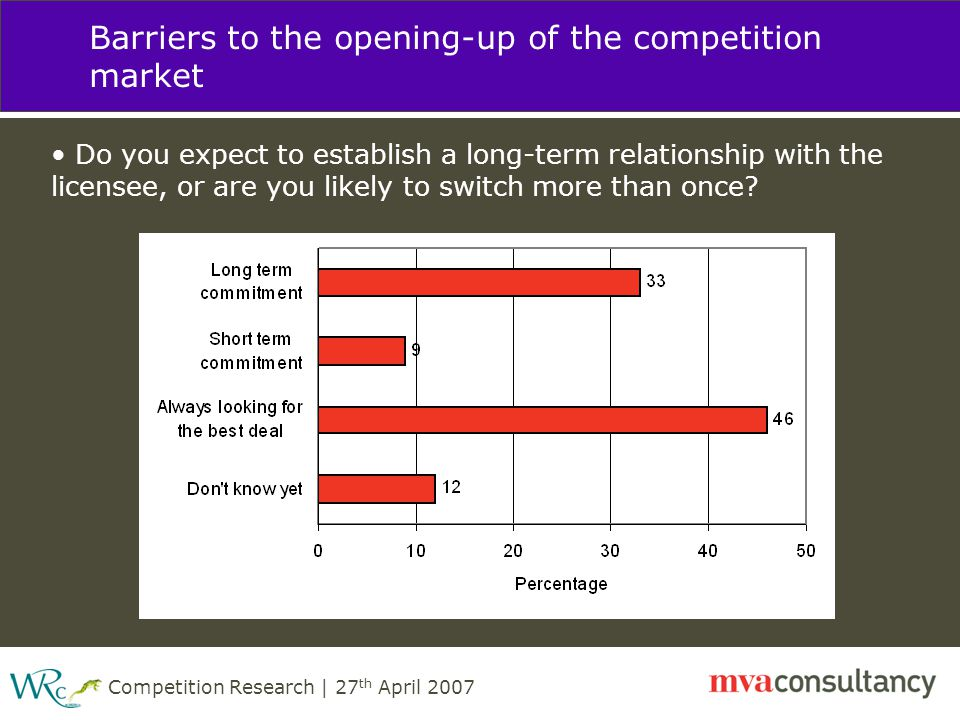 Competition Research | 27 th April 2007 Barriers to the opening-up of the competition market Do you expect to establish a long-term relationship with the licensee, or are you likely to switch more than once?
