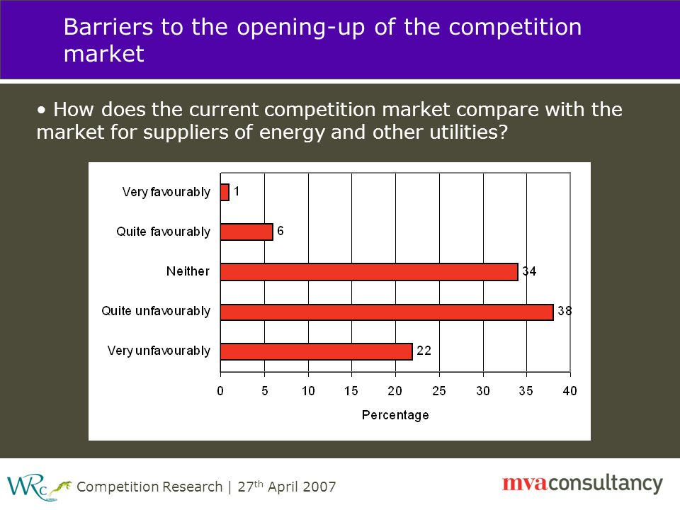 Competition Research | 27 th April 2007 Barriers to the opening-up of the competition market How does the current competition market compare with the market for suppliers of energy and other utilities?