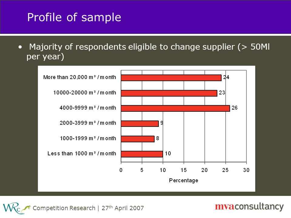 Competition Research | 27 th April 2007 Profile of sample Majority of respondents eligible to change supplier (> 50Ml per year)