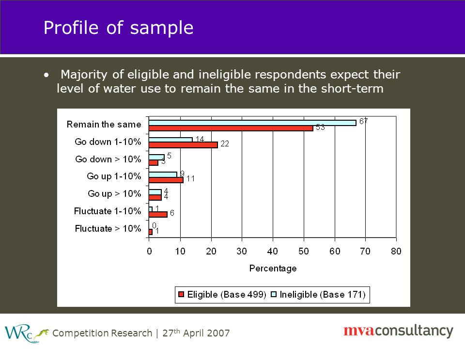 Competition Research | 27 th April 2007 Profile of sample Majority of eligible and ineligible respondents expect their level of water use to remain the same in the short-term