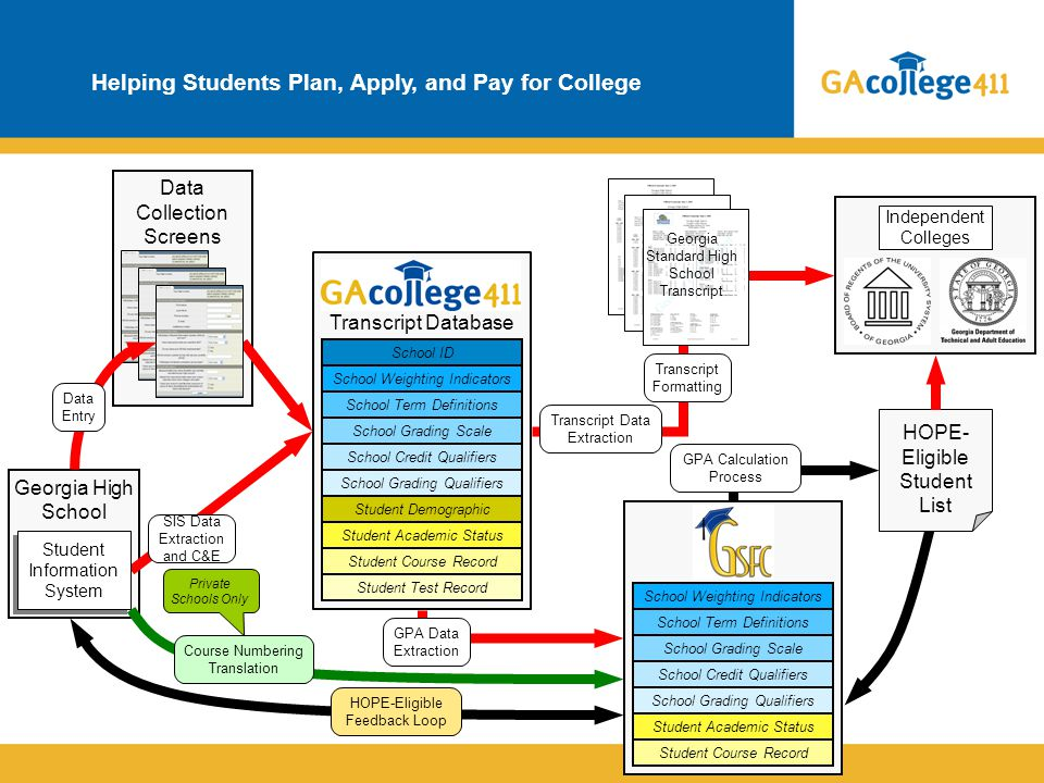 Helping Students Plan, Apply, and Pay for College Data Collection Screens Independent Colleges Georgia High School Transcript Database HOPE- Eligible