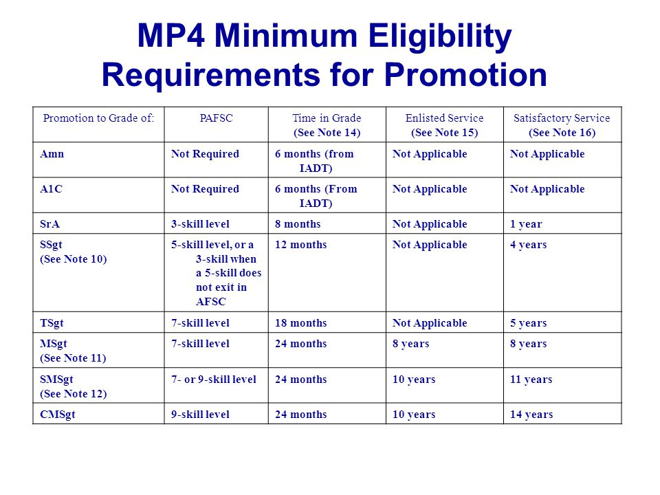 MP3 Ineligible for Promotion  A member in training status code T is ineligible  An EPR that is a referral or a rating of a 2 would render a member ineligible, unless a new EPR is written with at least an overall rating of a 3  A referal EPR do to a Fitness Test Failure  1 year from the date of a court martial order or the longest period of punishment renders a member ineligible  The member is blocked for promotion  The airman does not meet the requirements of Table 4.2, eligibility requirements