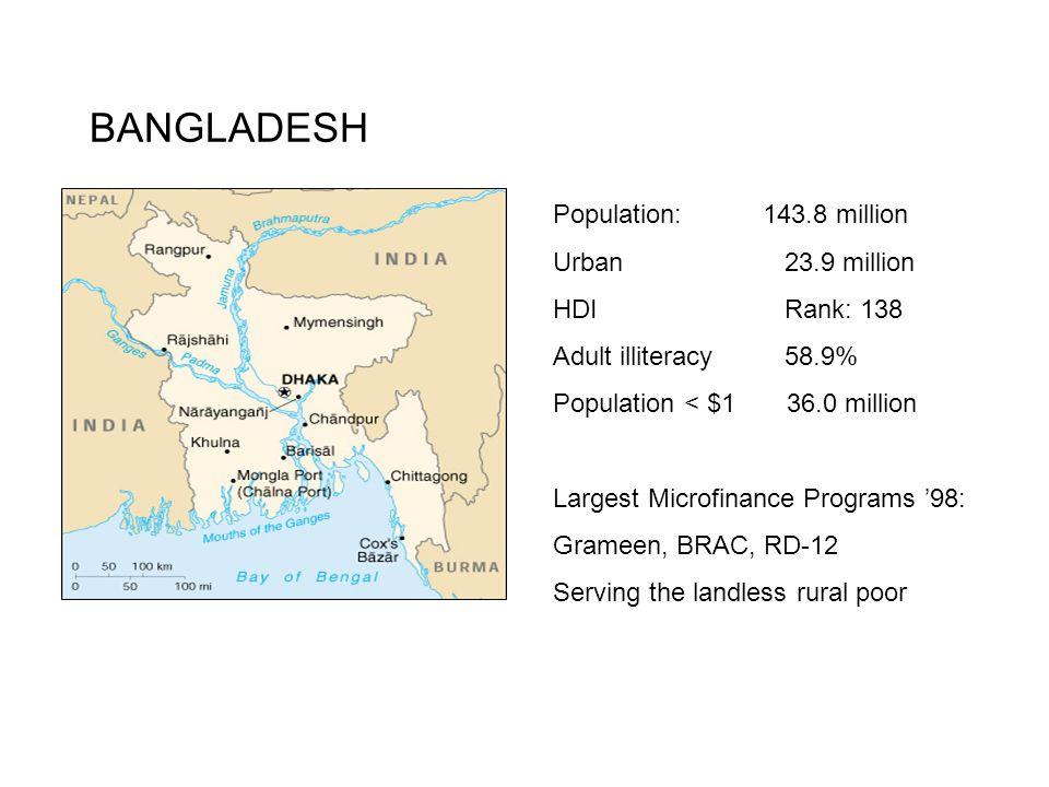 BANGLADESH Population: 143.8 million Urban 23.9 million HDI Rank: 138 Adult illiteracy 58.9% Population < $1 36.0 million Largest Microfinance Programs '98: Grameen, BRAC, RD-12 Serving the landless rural poor