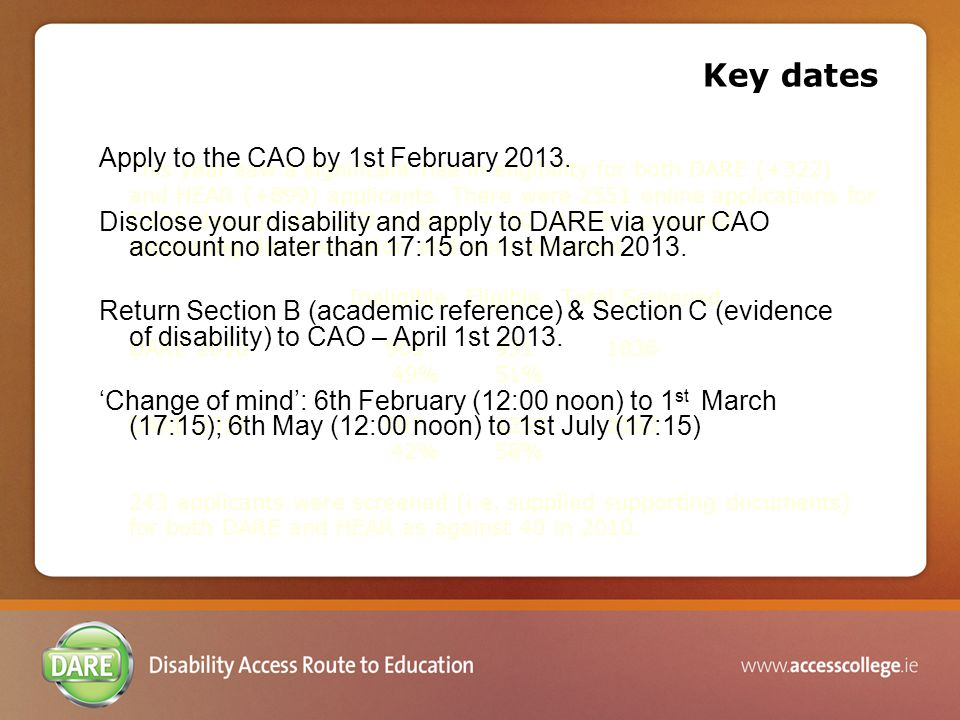 This year saw a significant rise in eligibility for both DARE (+322) and HEAR (+899) applicants.
