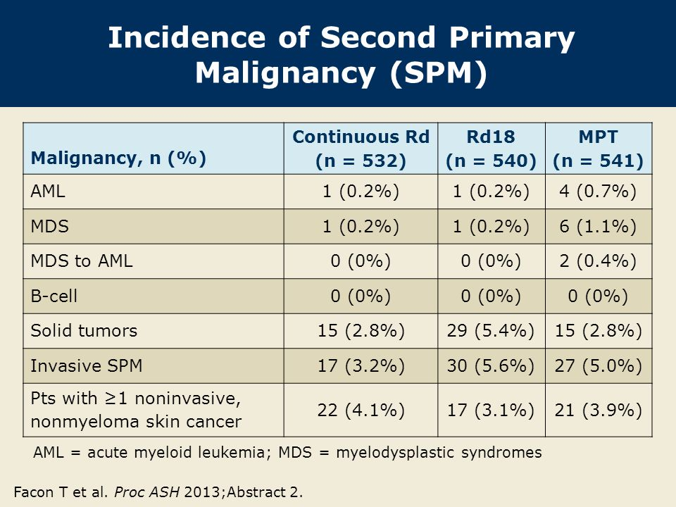 Incidence of Second Primary Malignancy (SPM) Malignancy, n (%) Continuous Rd (n = 532) Rd18 (n = 540) MPT (n = 541) AML1 (0.2%) 4 (0.7%) MDS1 (0.2%) 6