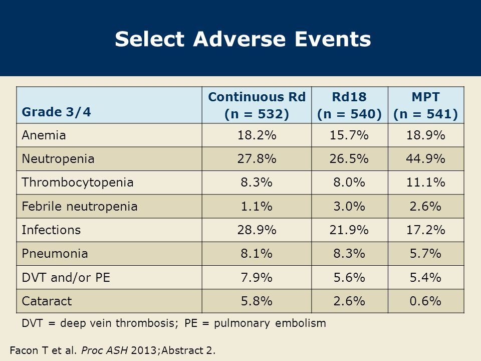 Select Adverse Events Grade 3/4 Continuous Rd (n = 532) Rd18 (n = 540) MPT (n = 541) Anemia18.2%15.7%18.9% Neutropenia27.8%26.5%44.9% Thrombocytopenia