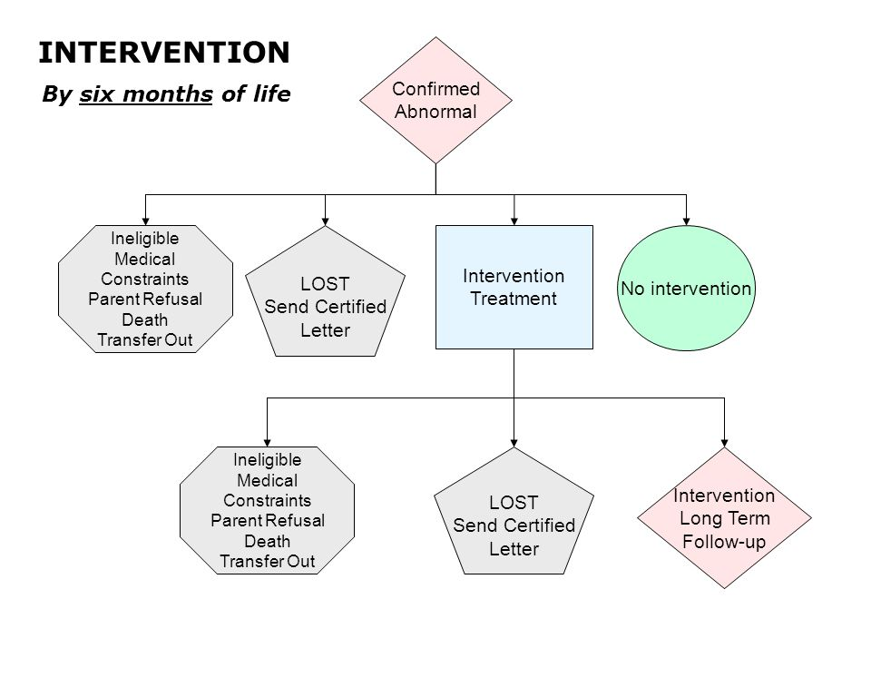 No intervention Ineligible Medical Constraints Parent Refusal Death Transfer Out LOST Send Certified Letter Intervention Treatment Intervention Long Term Follow-up Ineligible Medical Constraints Parent Refusal Death Transfer Out LOST Send Certified Letter INTERVENTION Confirmed Abnormal By six months of life