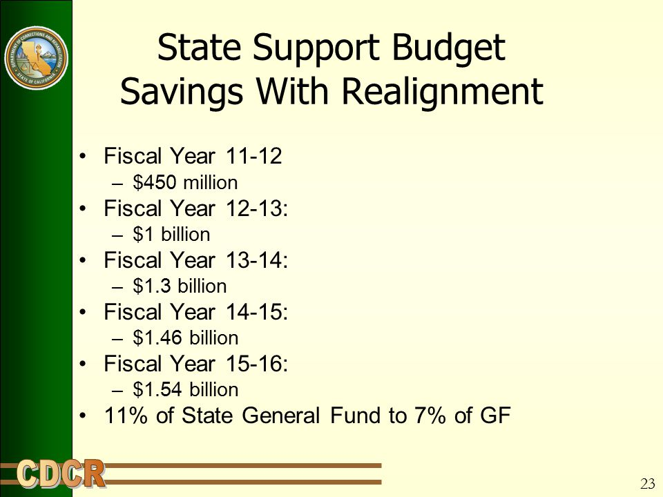 23 State Support Budget Savings With Realignment Fiscal Year 11-12 –$450 million Fiscal Year 12-13: –$1 billion Fiscal Year 13-14: –$1.3 billion Fiscal Year 14-15: –$1.46 billion Fiscal Year 15-16: –$1.54 billion 11% of State General Fund to 7% of GF