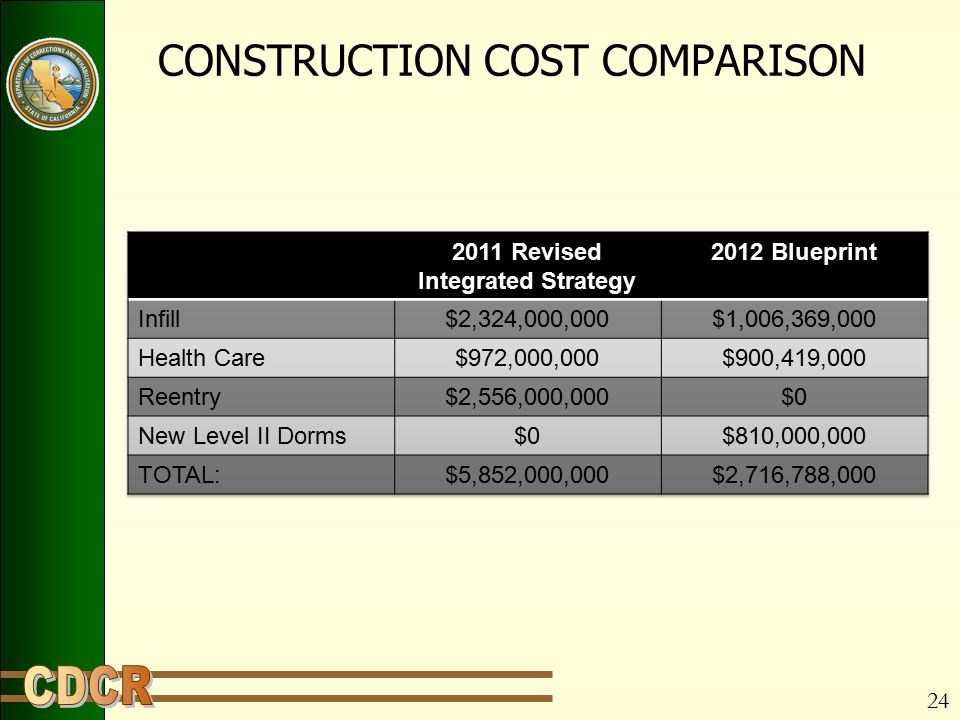 24 CONSTRUCTION COST COMPARISON