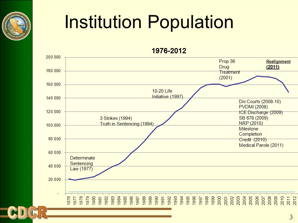 3 Institution Population