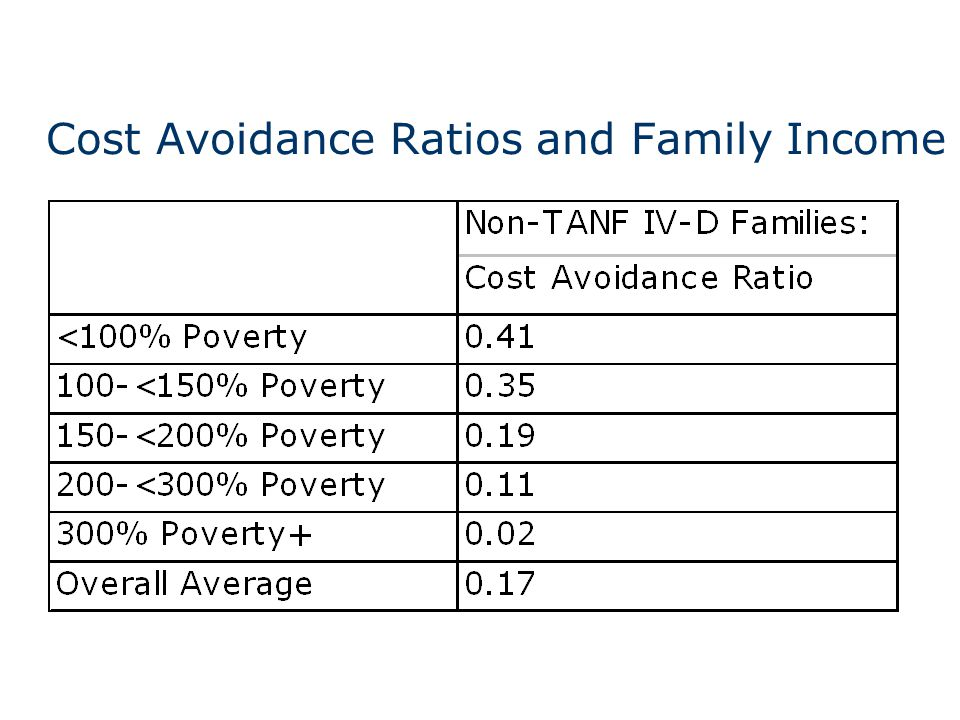 Cost Avoidance Ratios and Family Income