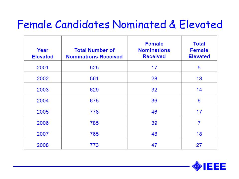 Female Candidates Nominated & Elevated Year Elevated Total Number of Nominations Received Female Nominations Received Total Female Elevated 2001525175 20025612813 20036293214 2004675366 20057784617 2006785397 20077654818 20087734727