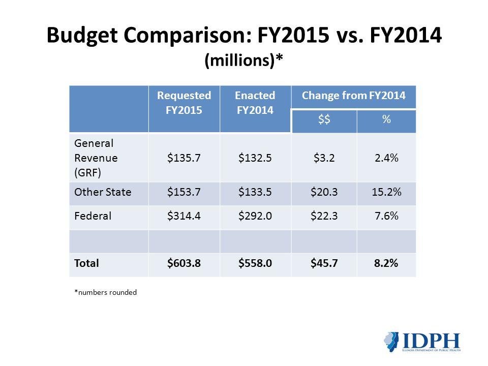 Budget Comparison: FY2015 vs.