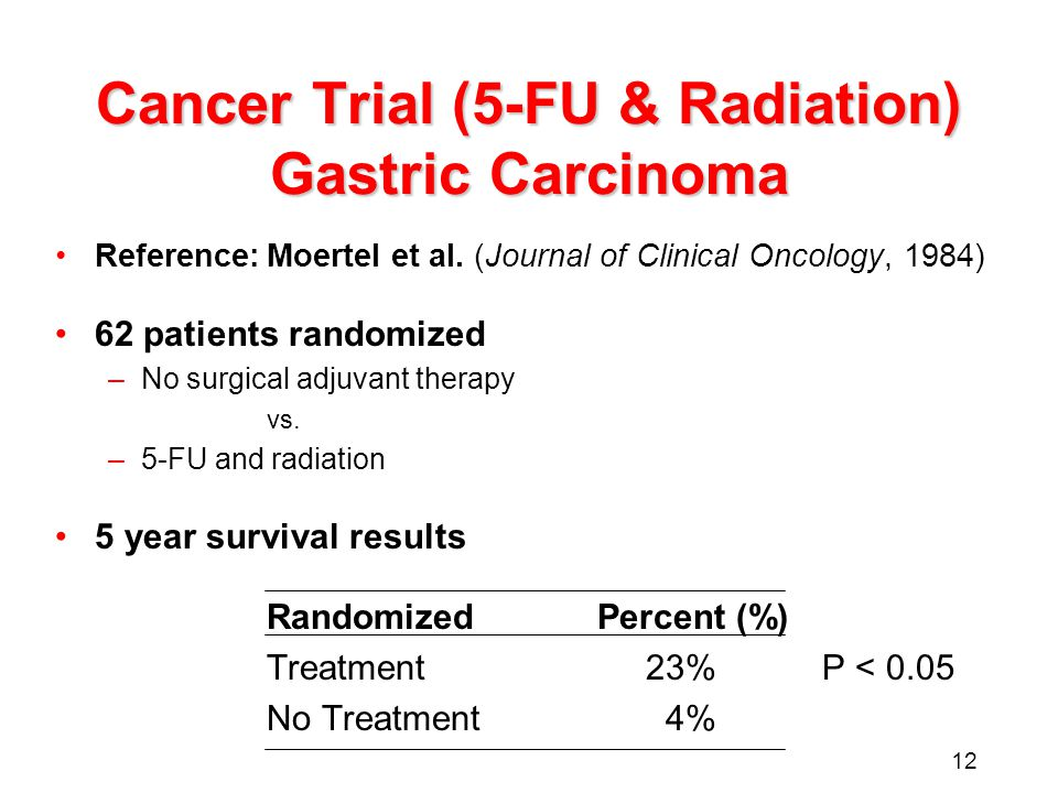 12 Cancer Trial (5-FU & Radiation) Gastric Carcinoma Reference:Moertel et al. (Journal of Clinical Oncology, 1984) 62 patients randomized –No surgical