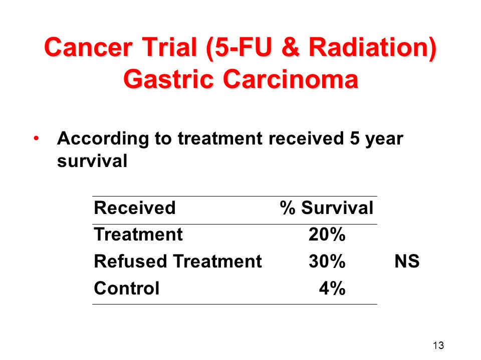 13 Cancer Trial (5-FU & Radiation) Gastric Carcinoma According to treatment received 5 year survival Received % Survival Treatment20% Refused Treatmen