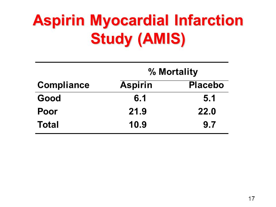 17 Aspirin Myocardial Infarction Study (AMIS) % Mortality ComplianceAspirinPlacebo Good6.15.1 Poor21.922.0 Total10.99.7