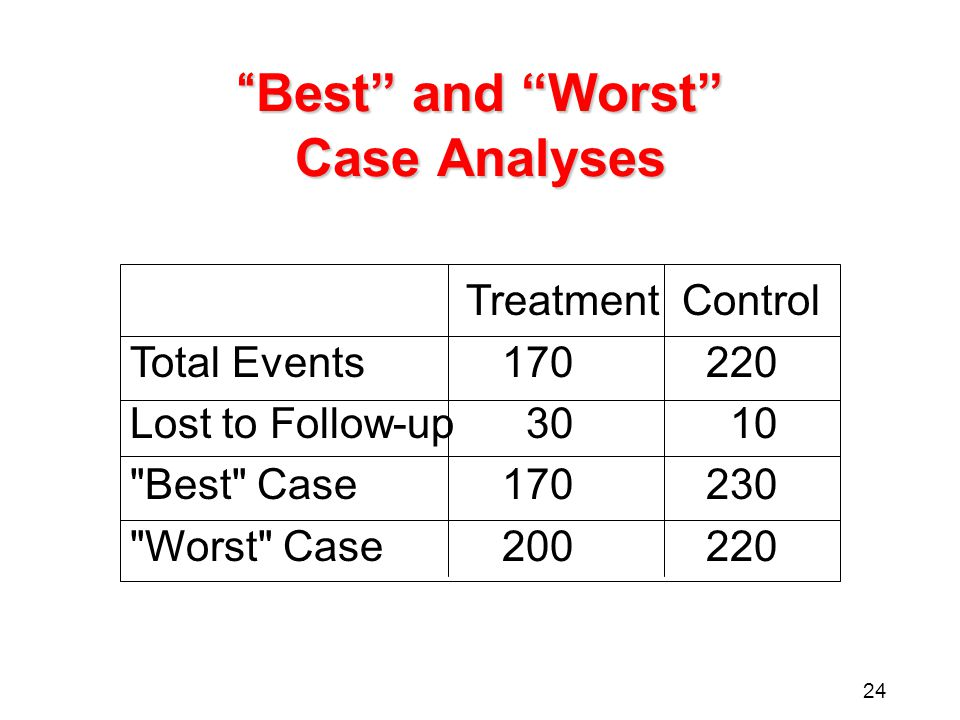 "24 ""Best"" and ""Worst"" Case Analyses TreatmentControl Total Events170220 Lost to Follow-up 30 10"