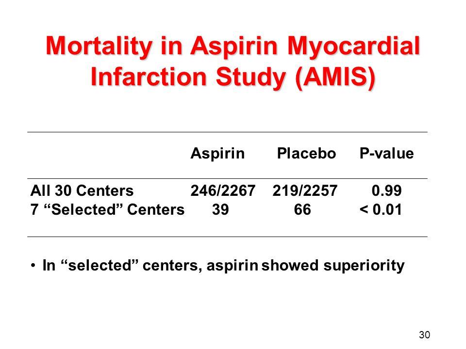30 Mortality in Aspirin Myocardial Infarction Study (AMIS) Aspirin PlaceboP-value All 30 Centers246/2267219/22570.99 7 Selected Centers 39 66< 0.01 In selected centers, aspirin showed superiority
