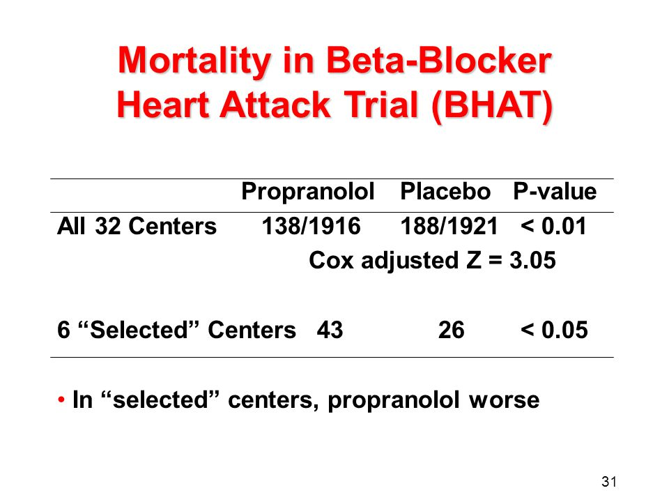31 Mortality in Beta-Blocker Heart Attack Trial (BHAT) PropranololPlaceboP-value All 32 Centers 138/1916188/1921< 0.01 Cox adjusted Z = 3.05 6 Selected Centers4326< 0.05 In selected centers, propranolol worse