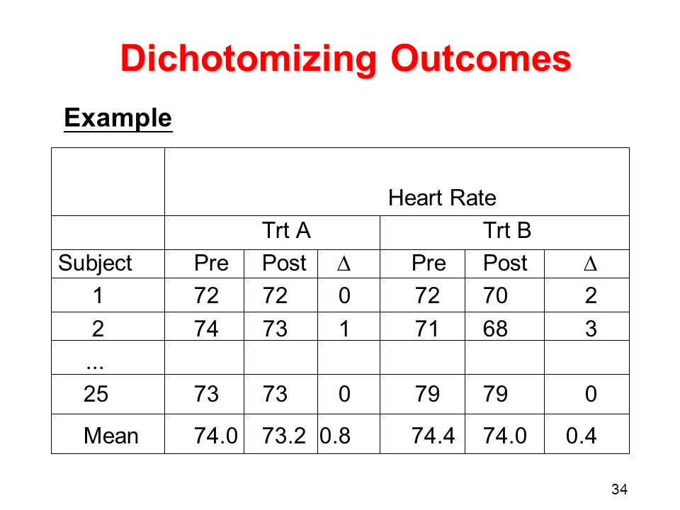 34 Dichotomizing Outcomes Heart Rate Trt ATrt B SubjectPrePost  PrePost  17272072702 27473171683... 257373079790 Mean74.073.20.874.474.00.4 Example