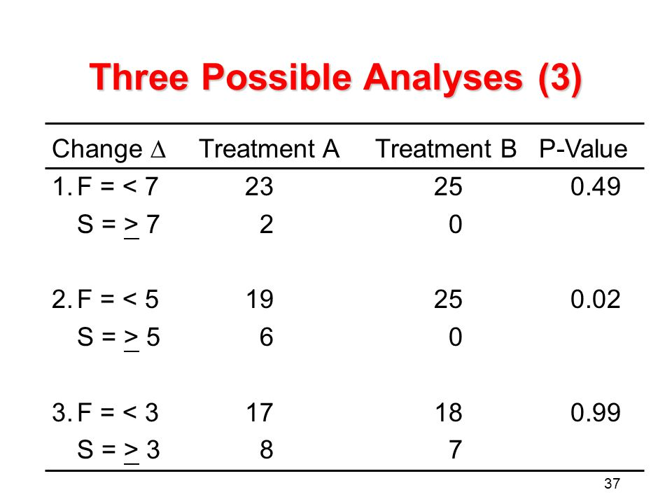 37 Three Possible Analyses (3) Change  Treatment ATreatment BP-Value 1.F = < 723250.49 S = > 720 2.F = < 519250.02 S = > 560 3.F = < 317180.99 S = > 387