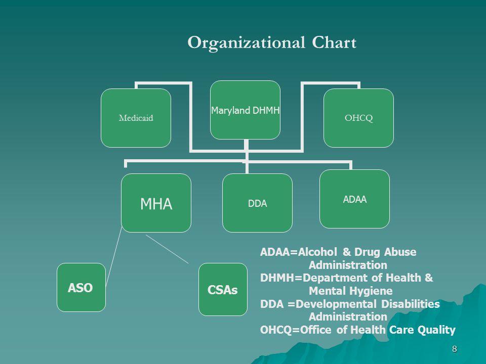 Maryland DHMH MHA Medicaid DDAADAA OHCQ ASO CSAs ADAA=Alcohol & Drug Abuse Administration DHMH=Department of Health & Mental Hygiene DDA =Developmenta