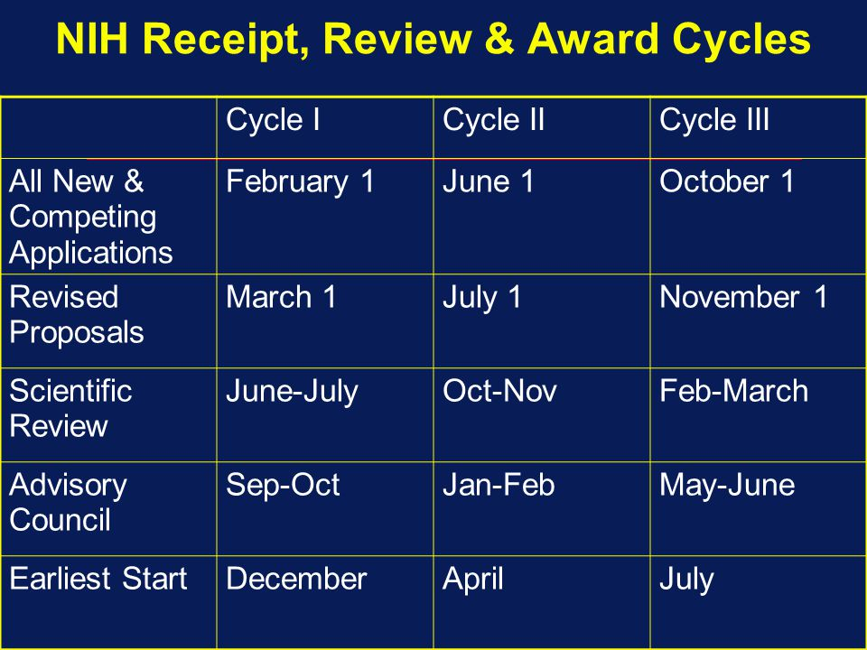NIH Receipt, Review & Award Cycles Cycle ICycle IICycle III All New & Competing Applications February 1June 1October 1 Revised Proposals March 1July 1