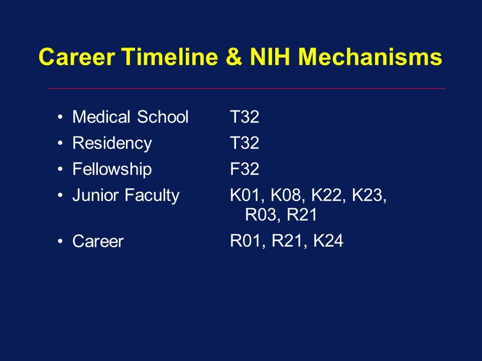 Career Timeline & NIH Mechanisms Medical School Residency Fellowship Junior Faculty Career T32 F32 K01, K08, K22, K23, R03, R21 R01, R21, K24