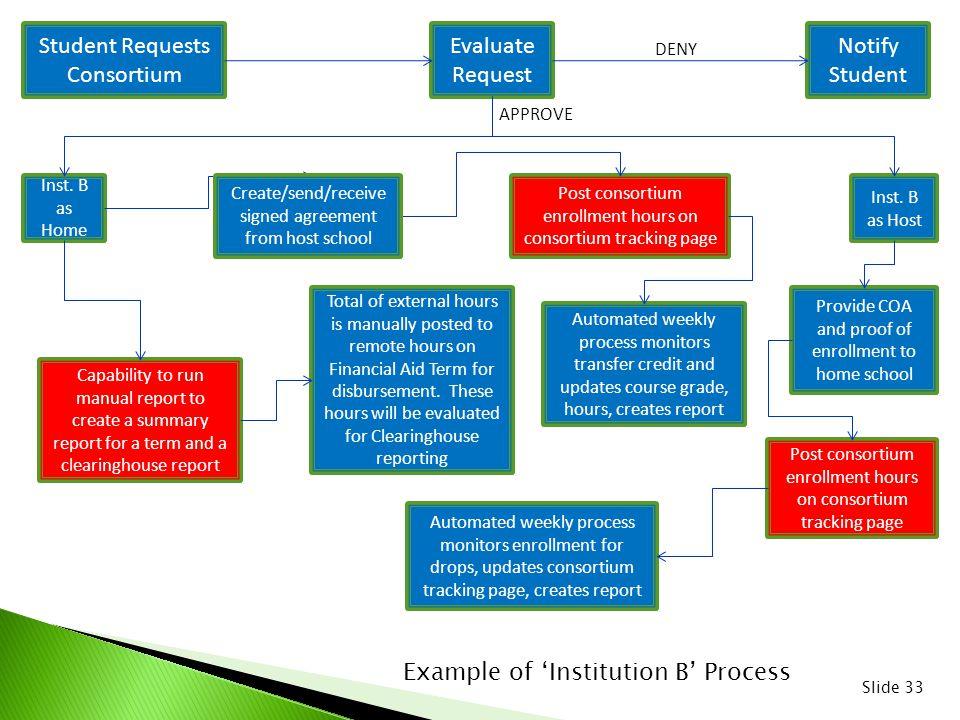 Student Requests Consortium Evaluate Request Inst.