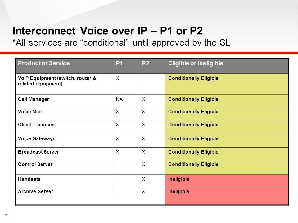 "24 Interconnect Voice over IP – P1 or P2 *All services are ""conditional"" until approved by the SL Product or ServiceP1P2Eligible or Ineligible VoIP Eq"