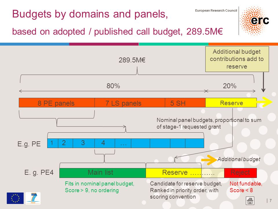European Research Council │ 7 Budgets by domains and panels, based on adopted / published call budget, 289.5M€ 80%20% 8 PE panels7 LS panels5 SH Reserve Nominal panel budgets, proportional to sum of stage-1 requested grant E.g.