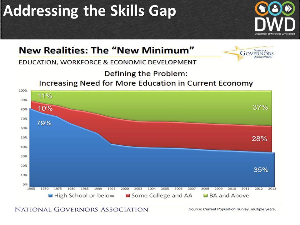 the Skills Gap Addressing the Skills Gap
