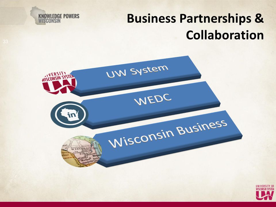 Business Partnerships & Collaboration 33