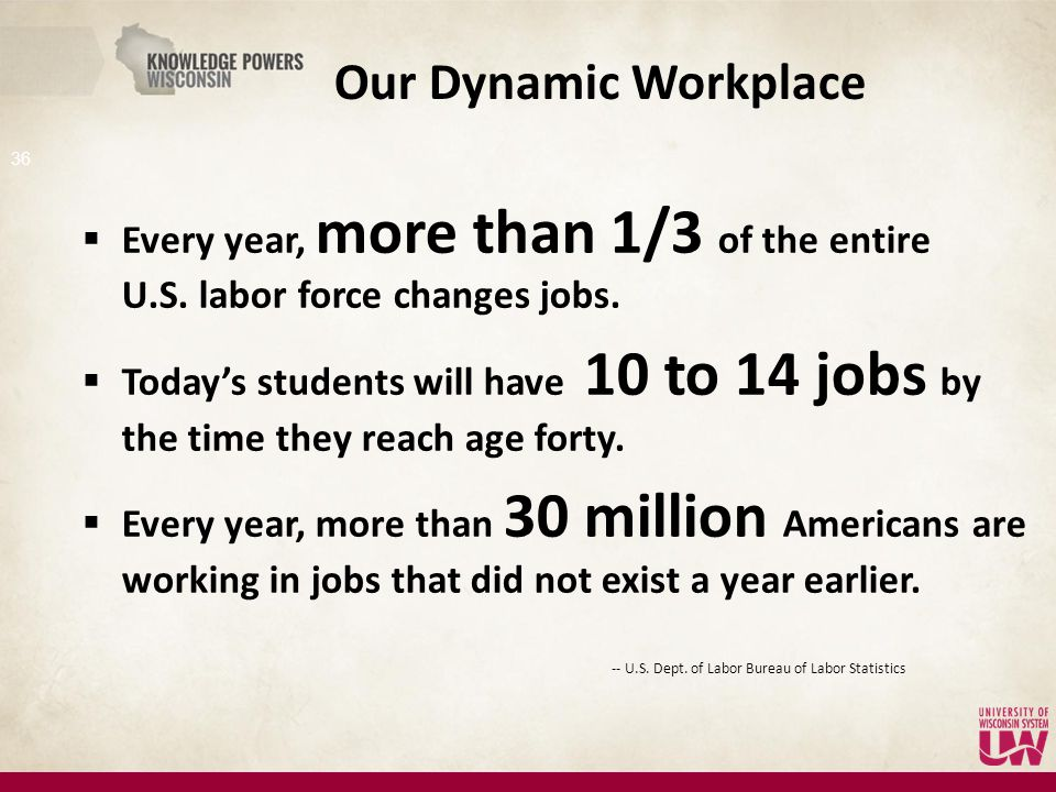 Our Dynamic Workplace  Every year, more than 1/3 of the entire U.S. labor force changes jobs.  Today's students will have 10 to 14 jobs by the time