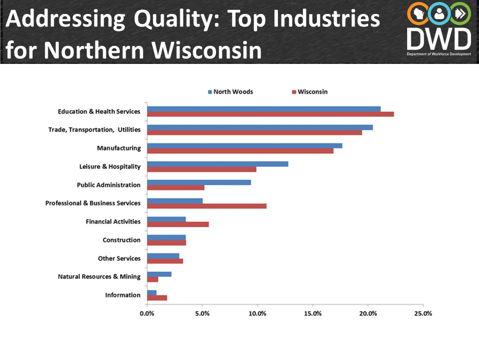 Addressing Quality: Top Industries for Northern Wisconsin