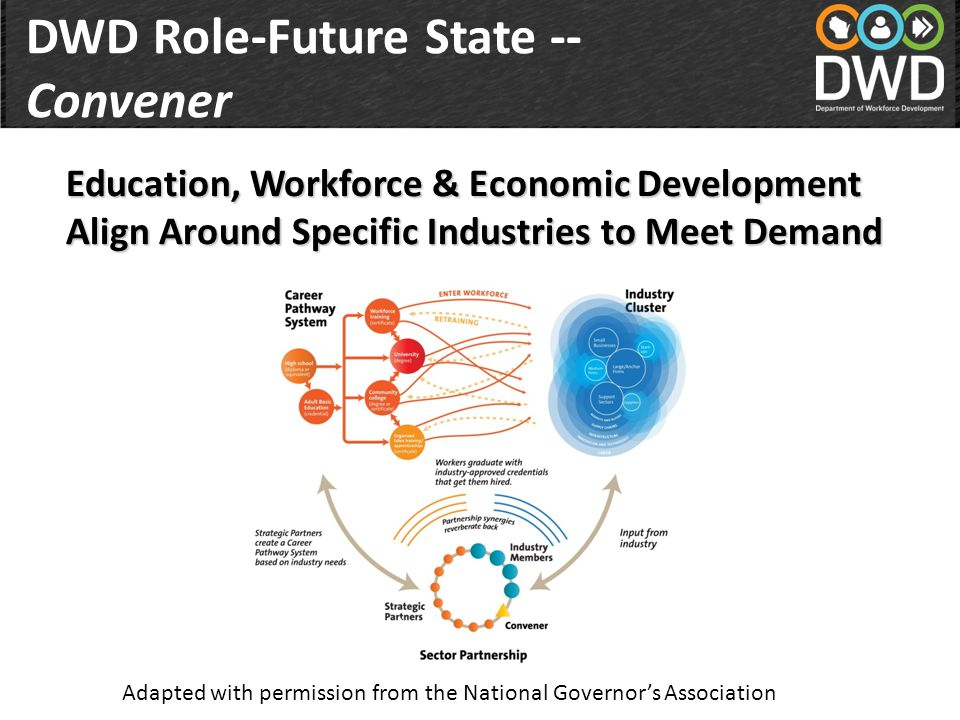 Education, Workforce & Economic Development Align Around Specific Industries to Meet Demand Adapted with permission from the National Governor's Association DWD Role-Future State -- Convener