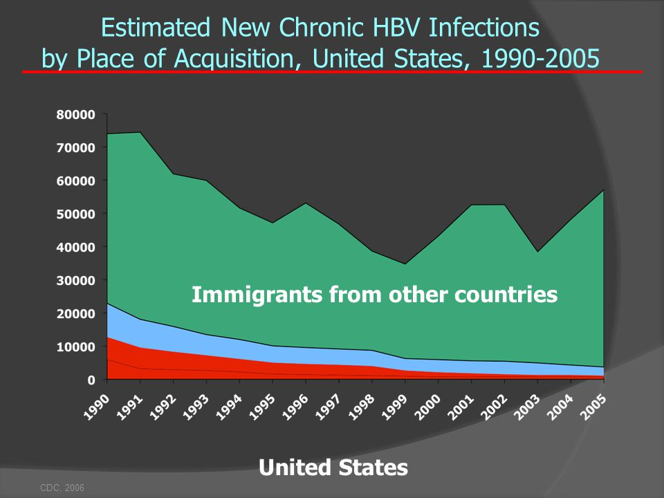 CDC, 2006 Estimated New Chronic HBV Infections by Place of Acquisition, United States, 1990-2005 United States Immigrants from other countries