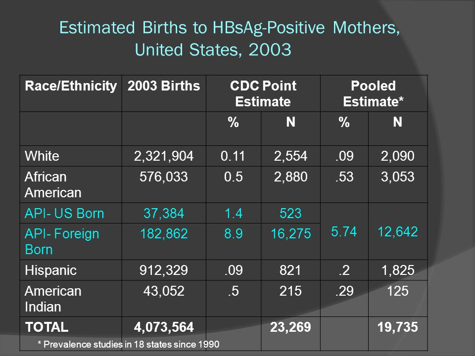 Estimated Births to HBsAg-Positive Mothers, United States, 2003 Race/Ethnicity2003 BirthsCDC Point Estimate Pooled Estimate* %N%N White2,321,9040.112,